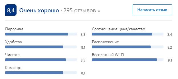 booking-rating-streshnevo